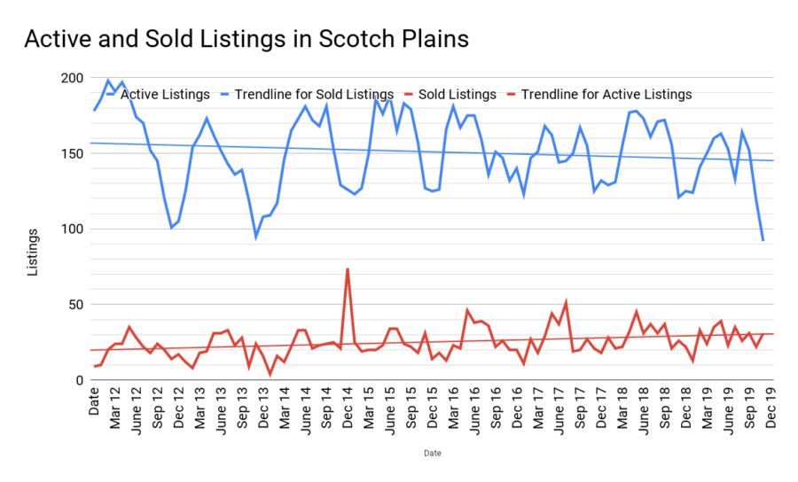 scotch plains real estate inventory january 2020