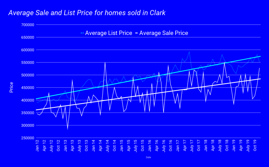 Average Sale and List Price for homes sold in Clark jan 2020