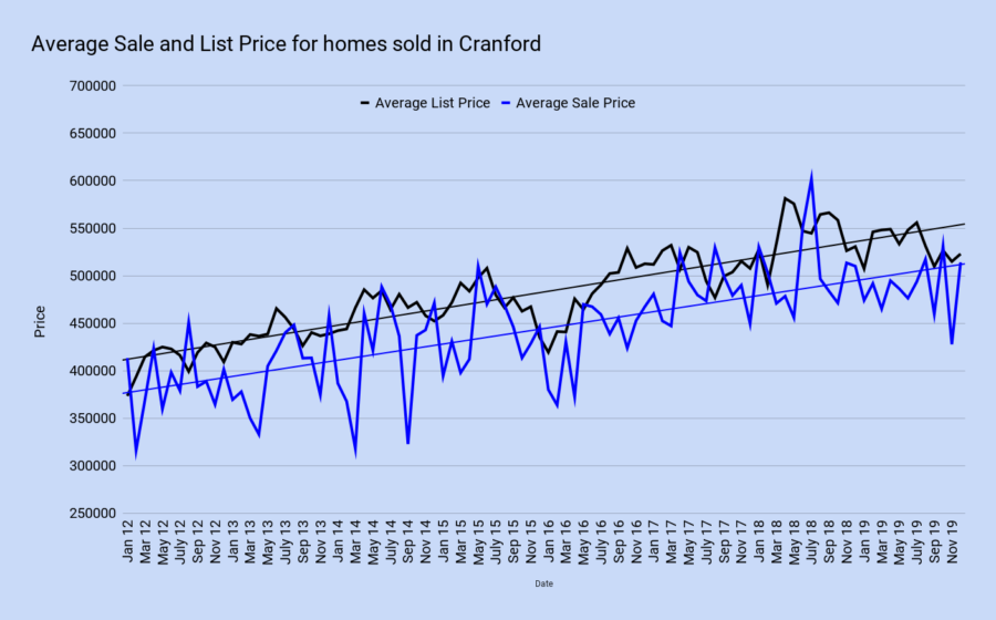 Average Sale and List Price for homes sold in Cranford december 2019