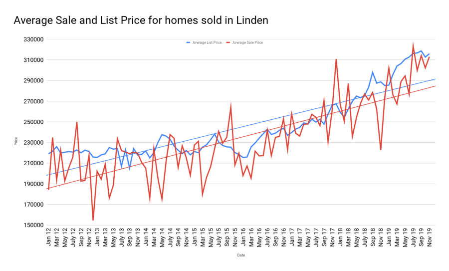 Average Sale and List Price for homes sold in Linden jan2020
