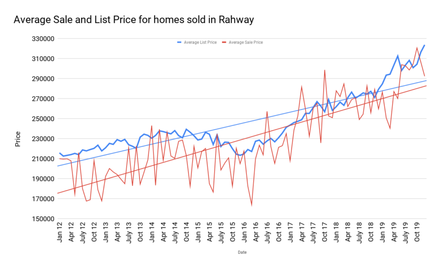 Average Sale and List Price for homes sold in Rahway jan2020