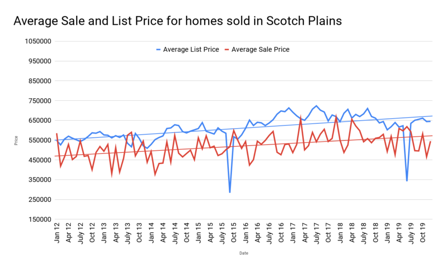 Average Sale and List Price for homes sold in Scotch Plains jan 2020