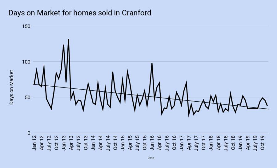 Days on Market for homes sold in Cranford december 2019