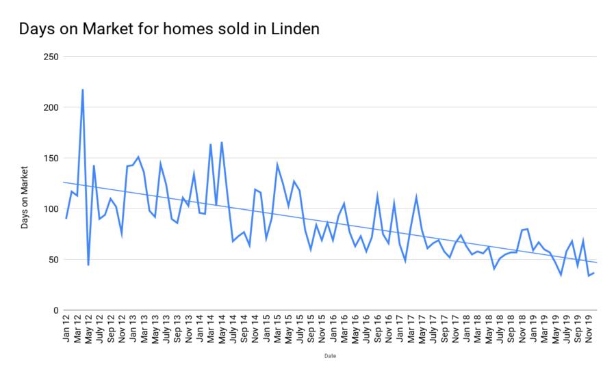 Days on Market for homes sold in Linden jan2020