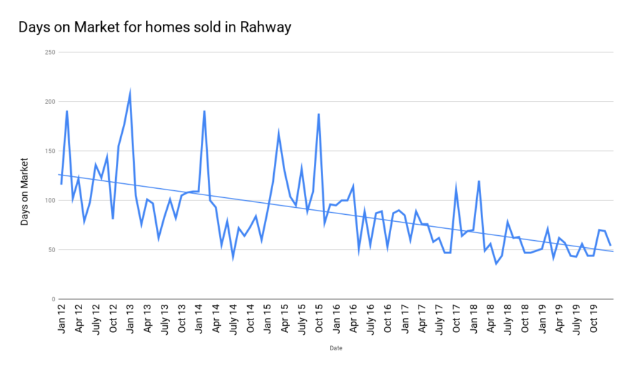 Days on Market for homes sold in Rahway jan 2020
