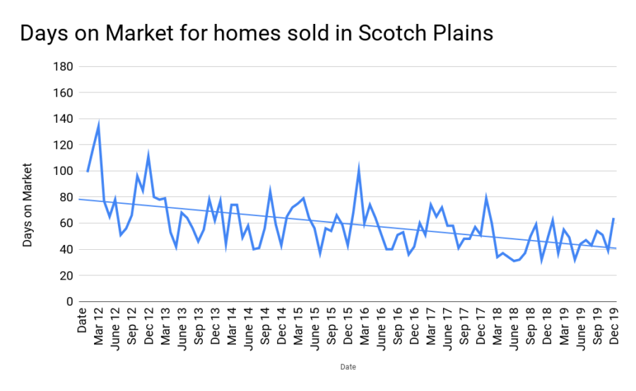 How long will it take to sell my Scotch Plains home?