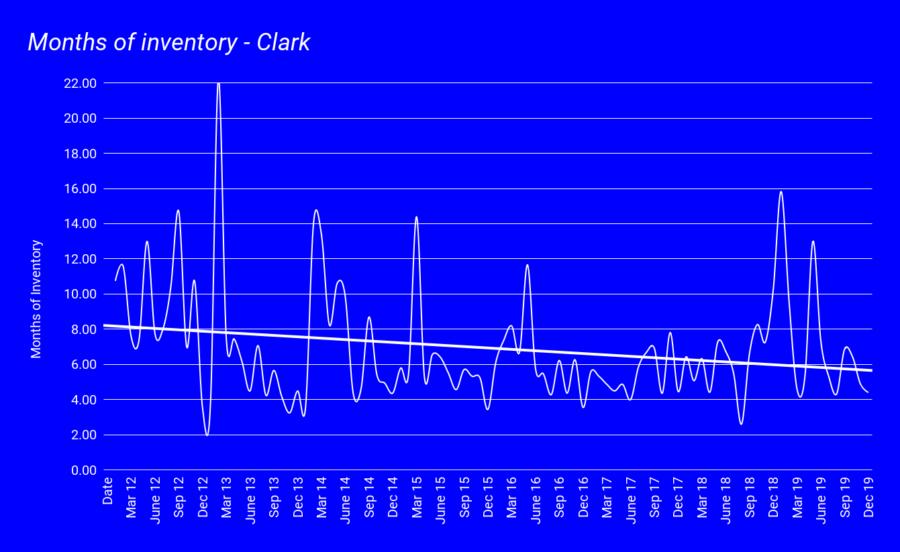Months of inventory - Clark jan 2020 (1)