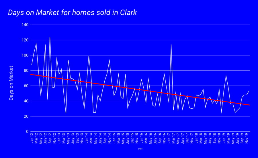 Days on Market - Clark jan 2020 (2)