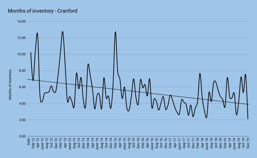 Months of inventory - Cranford december 2019