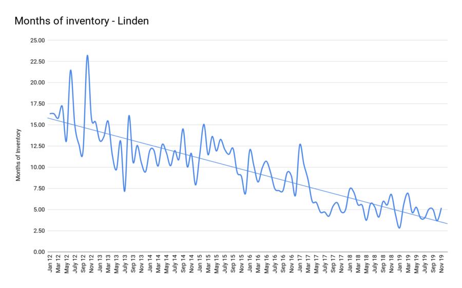 Months of inventory - Linden jan2020