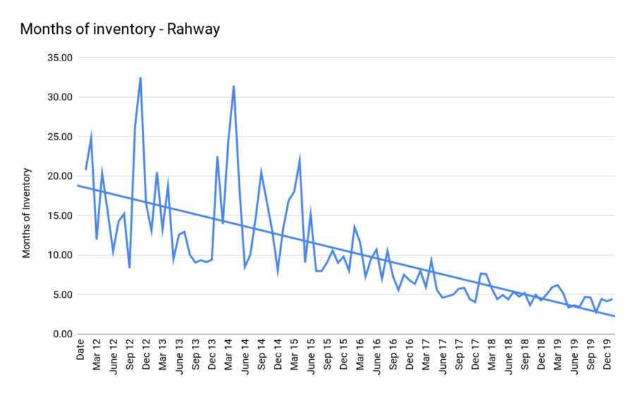 Months of inventory - Rahway jan 2002