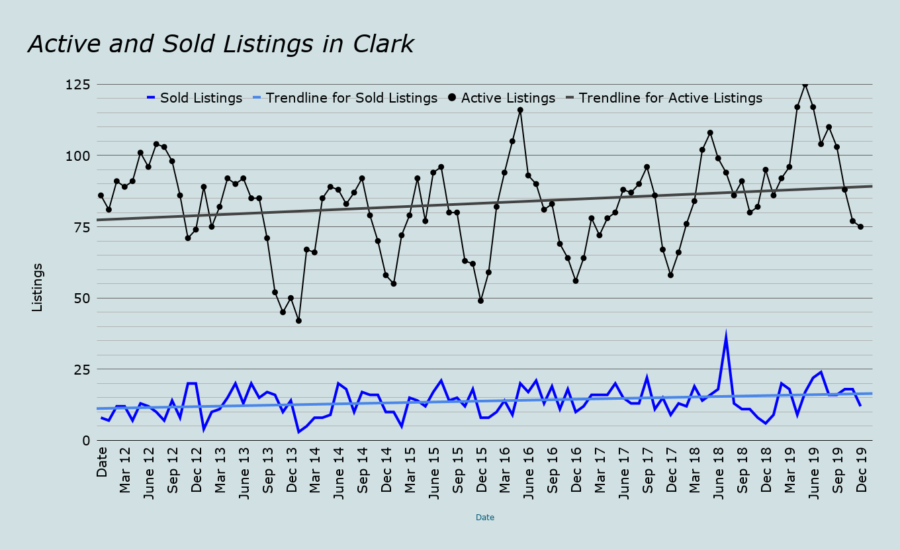 Active and Sold real estate Listings in Clark january 2020