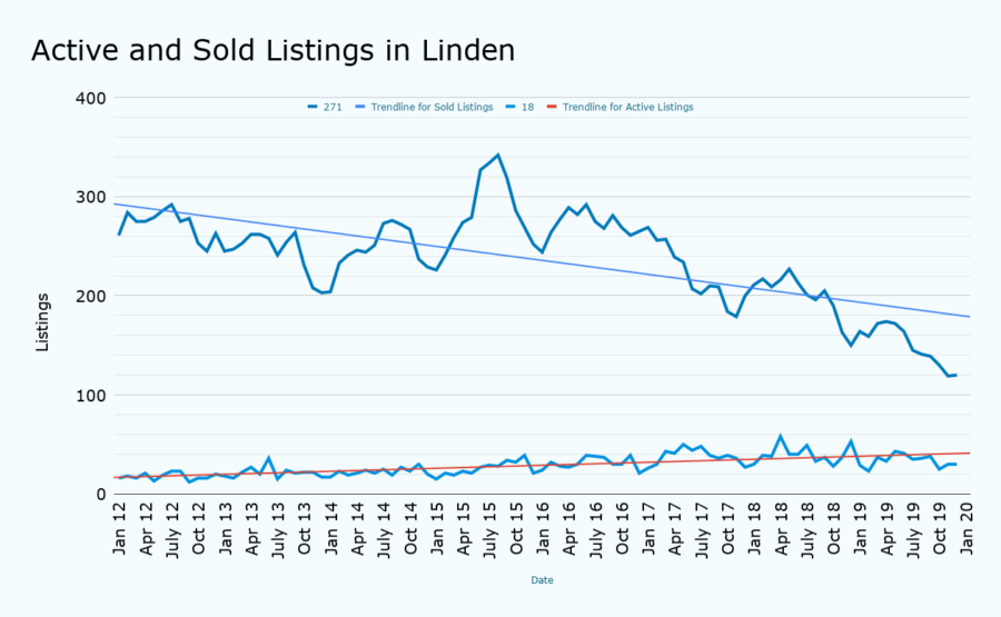 Active and Sold Listings in Linden january 2020