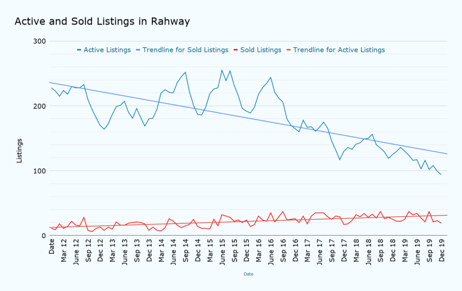 Active and Sold Listings in Rahway January 2020