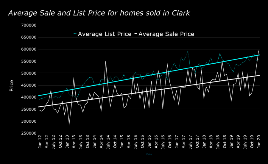 Average Sale and List Price for homes sold in Clark january 2020
