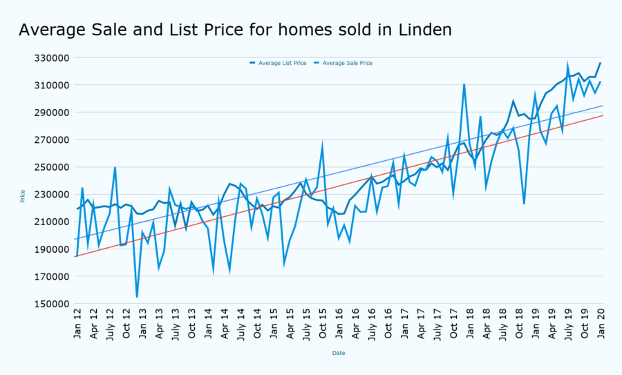 Average Sale and List Price for homes sold in Linden january 2020