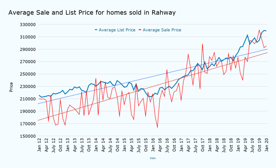 Average Sale and List Price for homes sold in Rahway January 2020