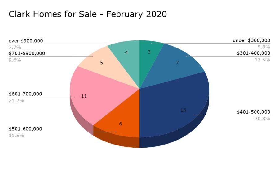 Clark Homes for Sale - February 2020