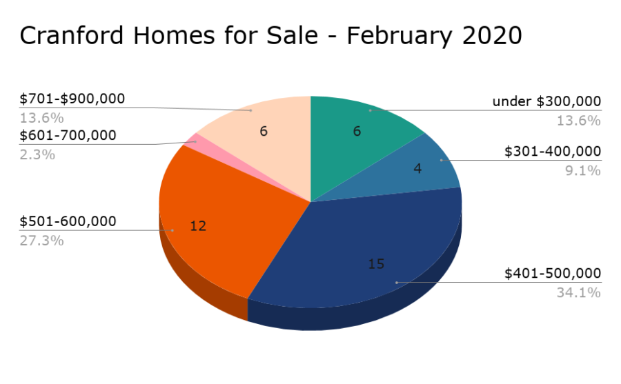 Cranford Homes for Sale - February 2020