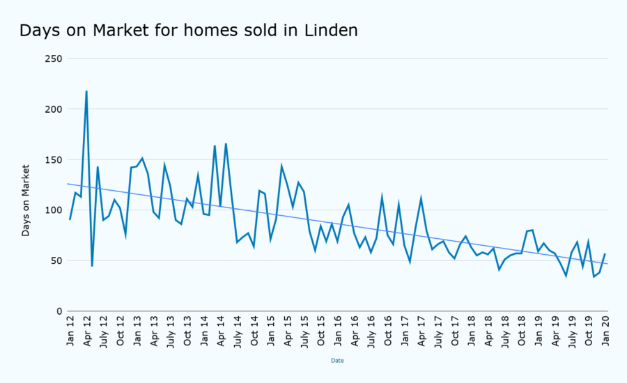 Days on Market for homes sold in Linden january 2020
