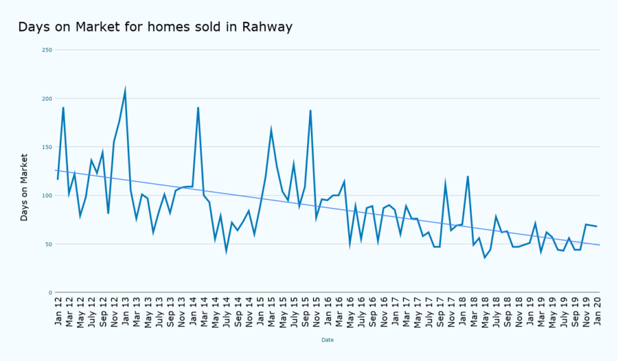 Days on Market for homes sold in Rahway January 2020