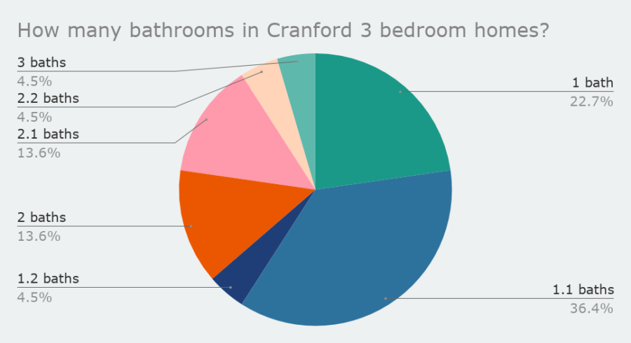 How many bathrooms in Cranford 3 bedroom homes_feb 2020