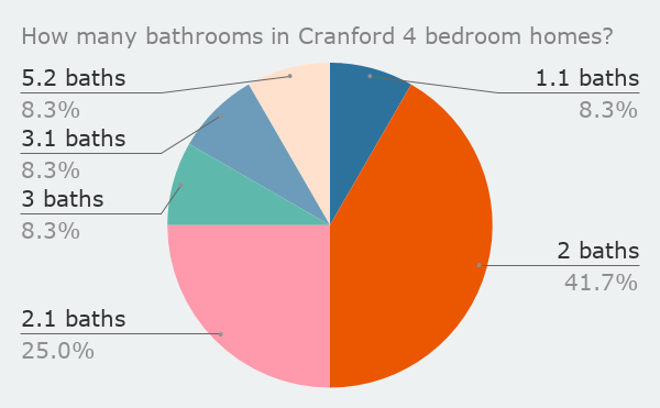 How many bathrooms in Cranford 4 bedroom homes_feb 2020