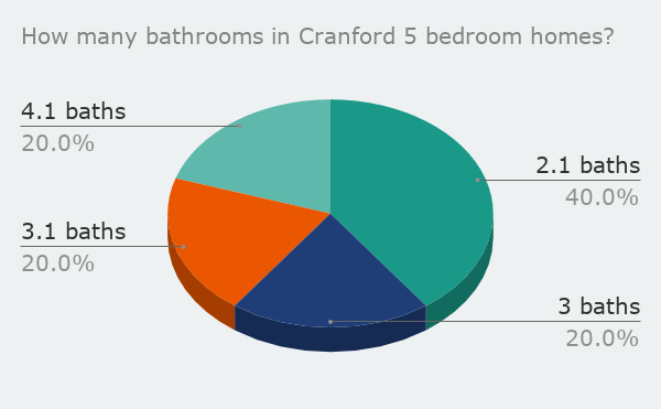 How many bathrooms in Cranford 5 bedroom homes_feb 2020