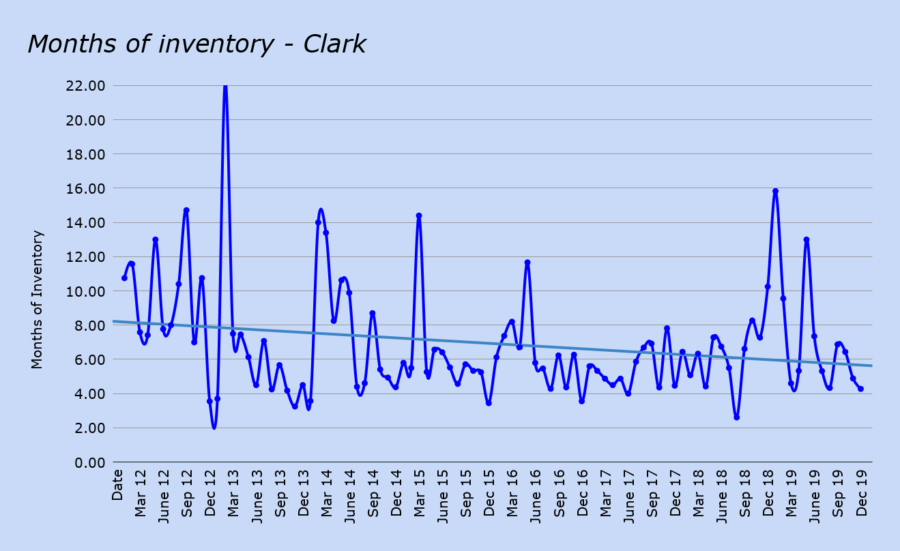 Months of real estate inventory - Clark january 2020