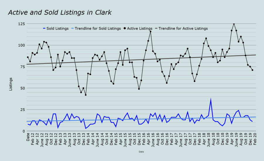 Active and Sold Listings in Clark feb 2020