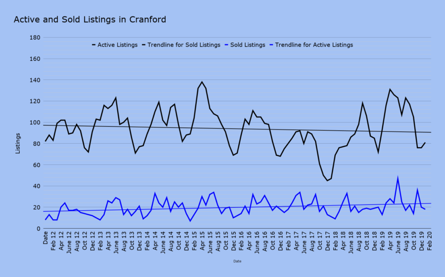 Active and Sold Listings in Cranford feb 2020