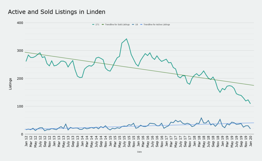 Active and Sold Listings in Linden march 2020