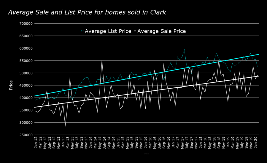 Average Sale and List Price for homes sold in Clark feb 2020