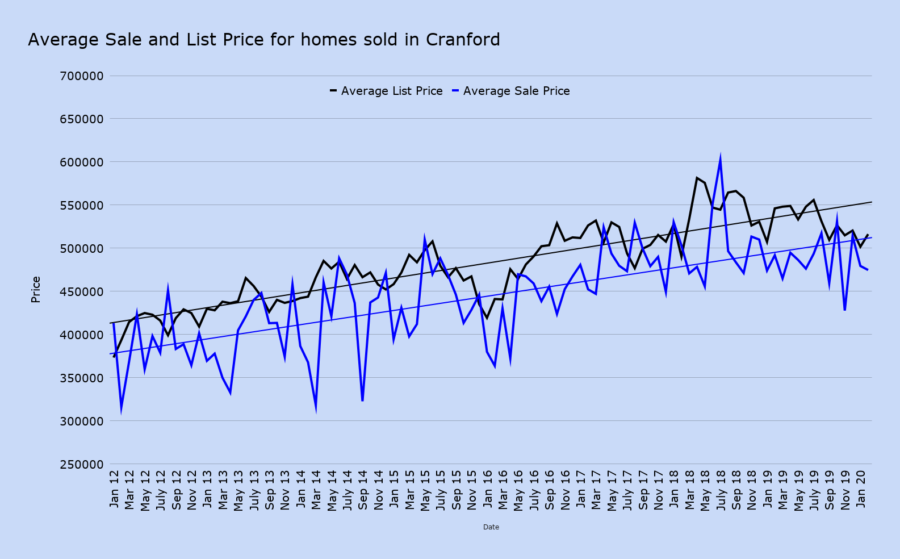 Average Sale and List Price for homes sold in Cranford feb 2020