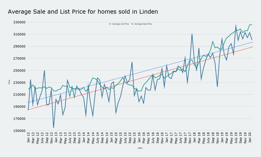 Average Sale and List Price for homes sold in Linden march 2020
