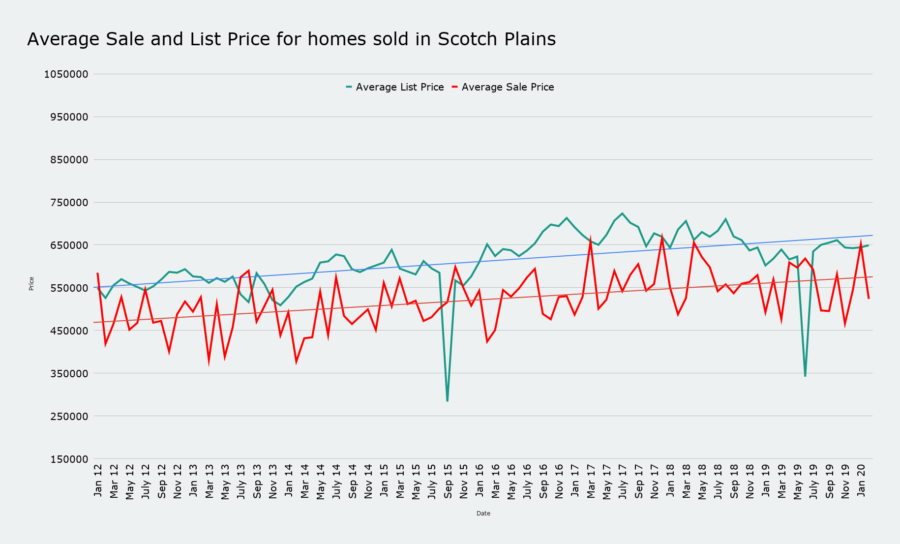 Average Sale and List Price for homes sold in Scotch Plains March 2020