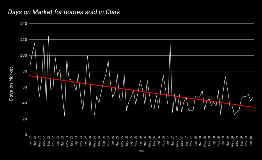 Days on Market for homes sold in Clark feb 2020