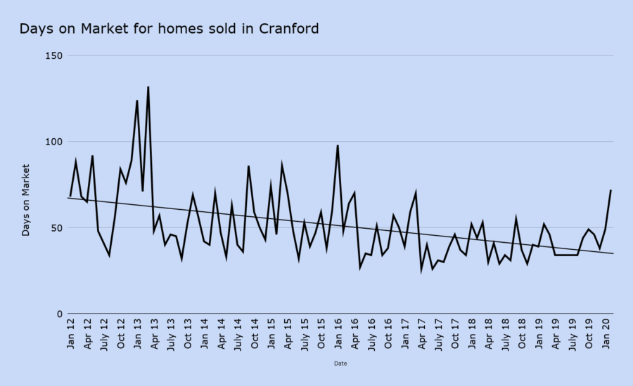 Days on Market for homes sold in Cranford feb 2020