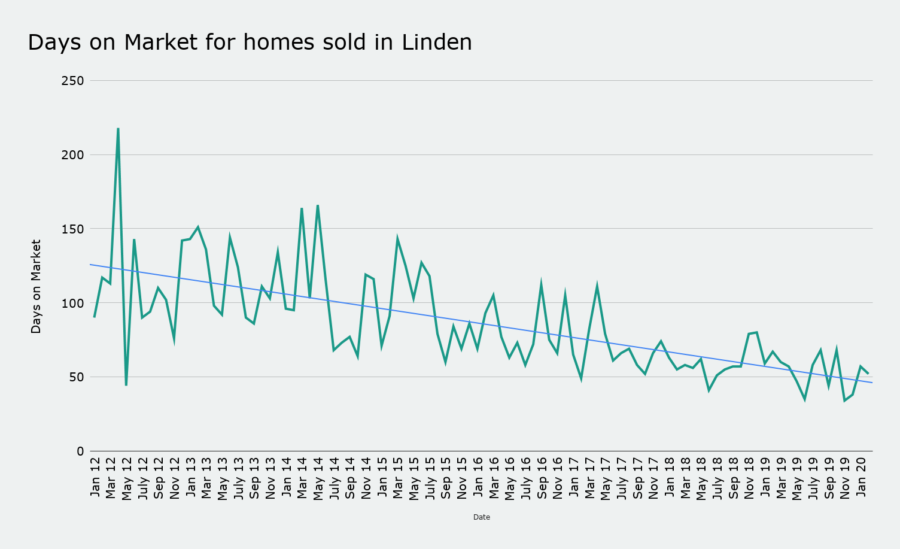 Days on Market for homes sold in Linden march 2020