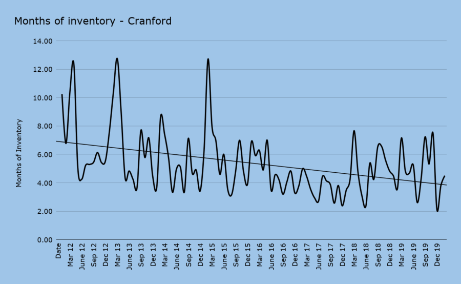 Months of inventory - Cranford feb 2020