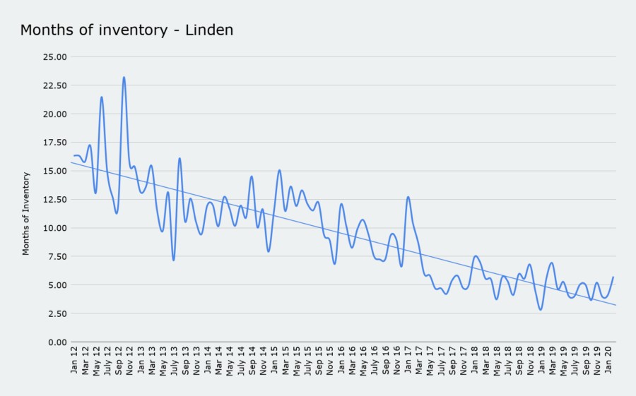 Months of inventory - Linden march 2020