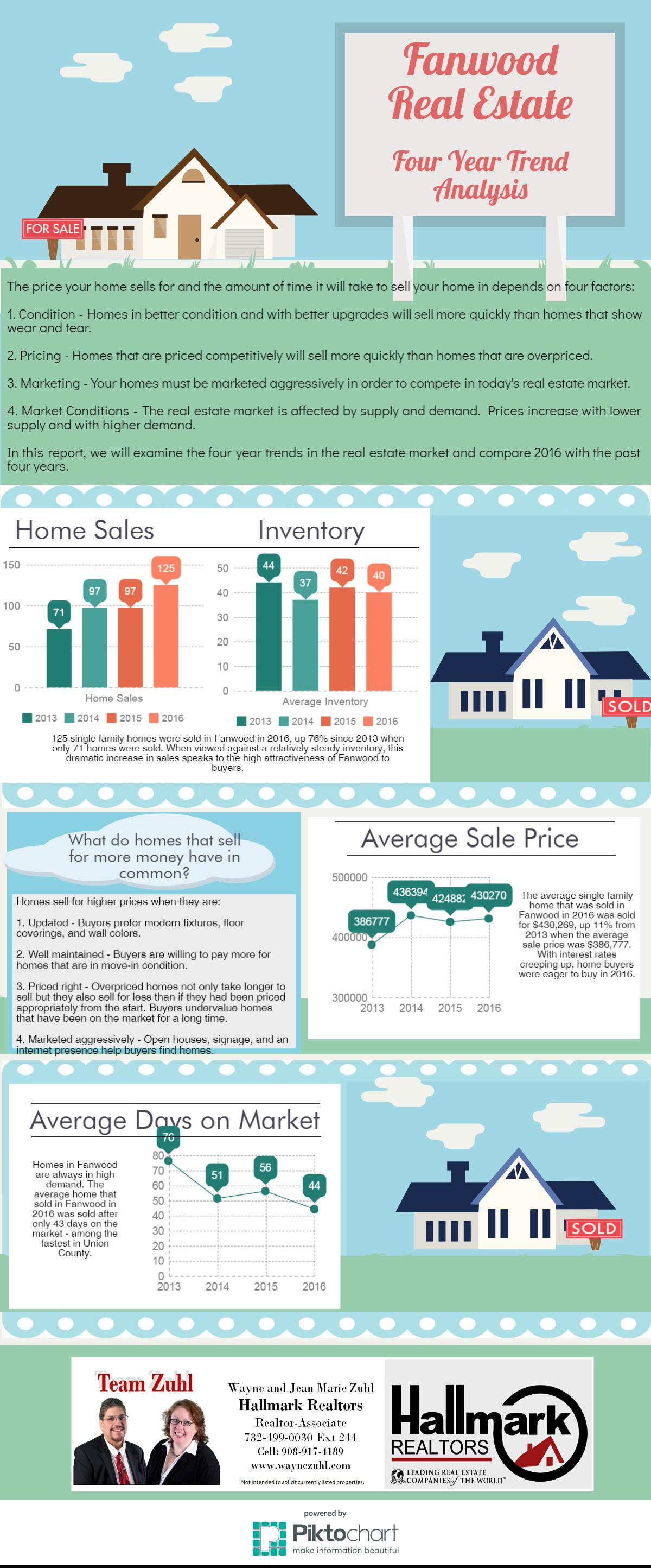 Fanwood real estate market trends 4 year analysis team zuhl for Real estate market trends